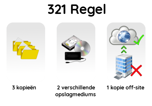 321rule